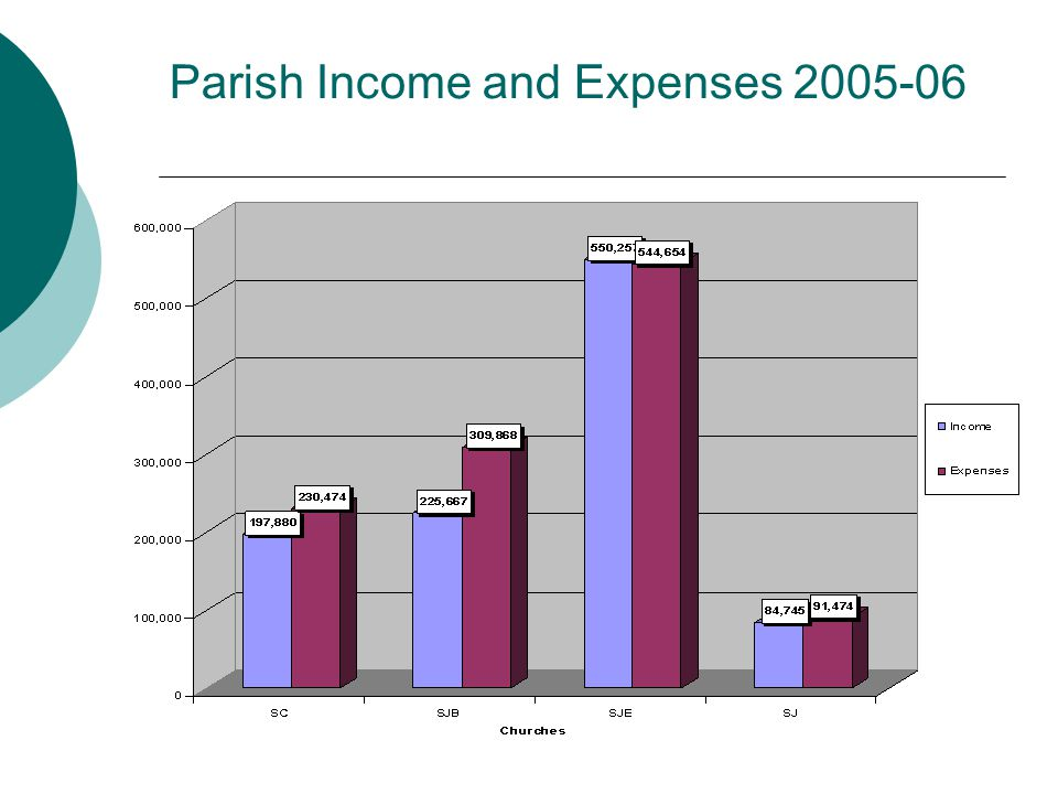 Parish Income and Expenses