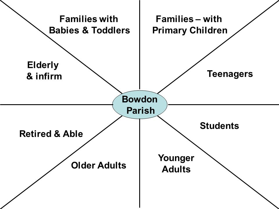 Bowdon Parish Students Families – with Primary Children Teenagers Families with Babies & Toddlers Younger Adults Elderly & infirm Retired & Able Older Adults
