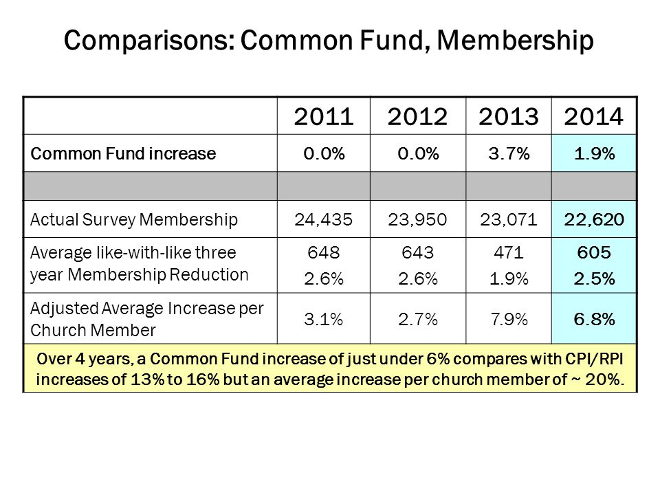 Comparisons: Common Fund, Membership Common Fund increase0.0% 3.7%1.9% Actual Survey Membership24,43523,95023,07122,620 Average like-with-like three year Membership Reduction % % % % Adjusted Average Increase per Church Member 3.1%2.7%7.9%6.8% Over 4 years, a Common Fund increase of just under 6% compares with CPI/RPI increases of 13% to 16% but an average increase per church member of ~ 20%.