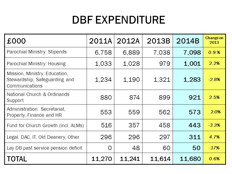 DBF EXPENDITURE £ A2012A 2013B2014B Change on 2013 Parochial Ministry: Stipends 6,7586,8897,0387, % Parochial Ministry: Housing 1,0331, , % Mission, Ministry, Education, Stewardship, Safeguarding and Communications 1,2341,1901,3211, % National Church & Ordinands Support % Administration: Secretariat, Property, Finance and HR % Fund for Church Growth (incl.
