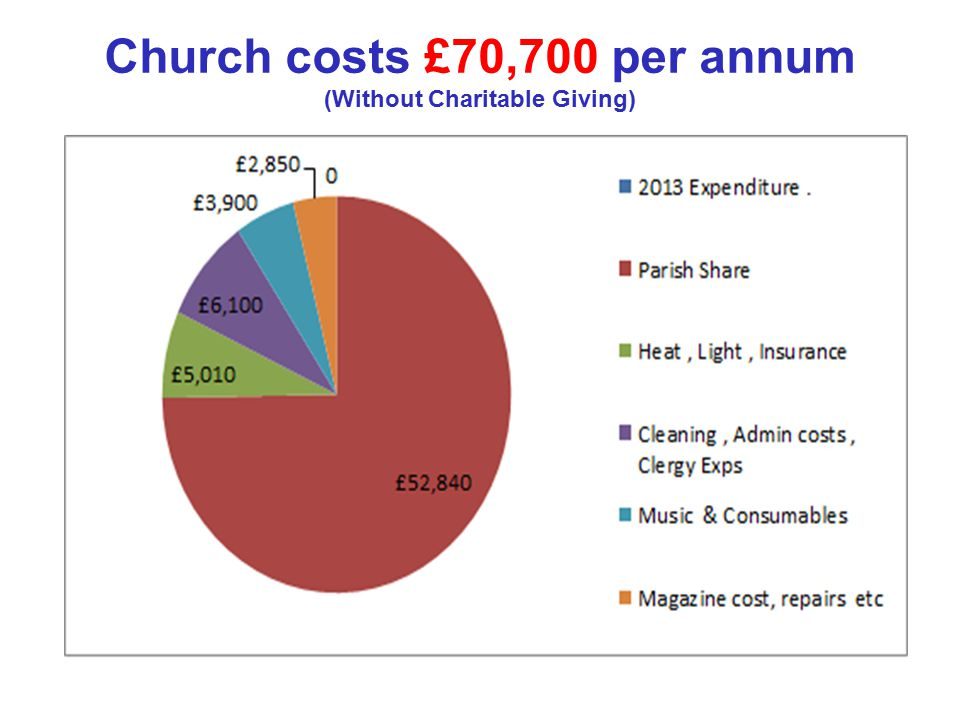 Church costs £70,700 per annum (Without Charitable Giving)