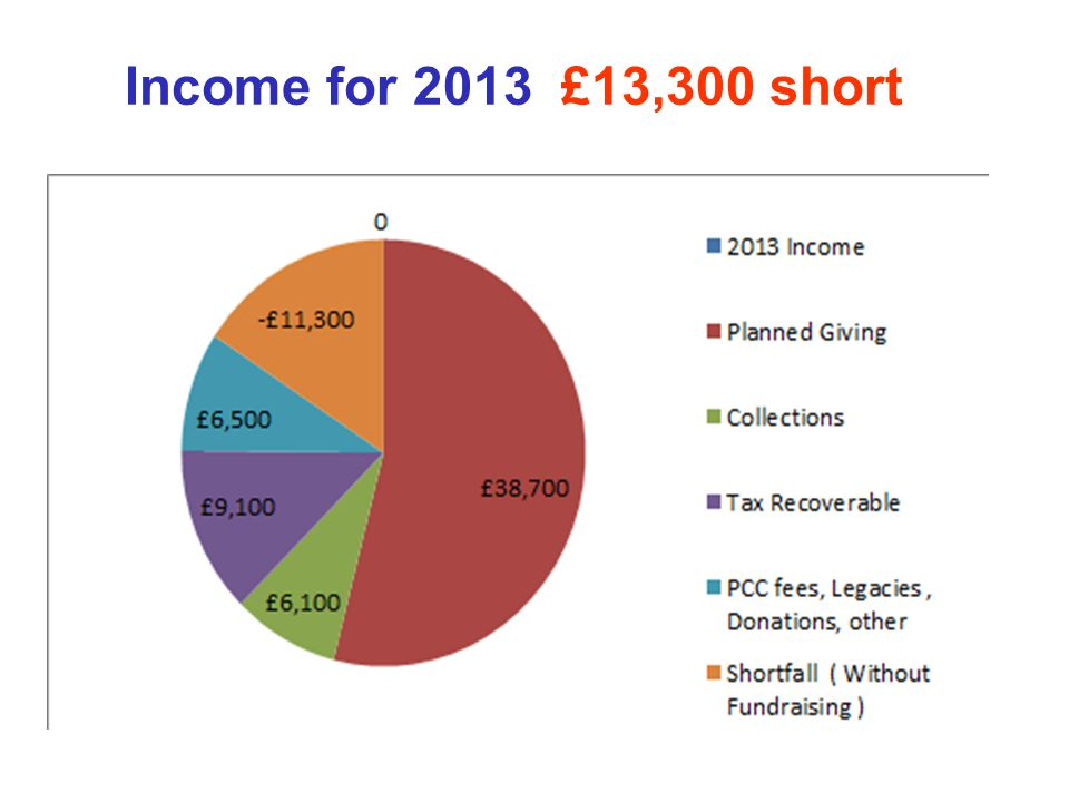 Income for 2013 £13,300 short