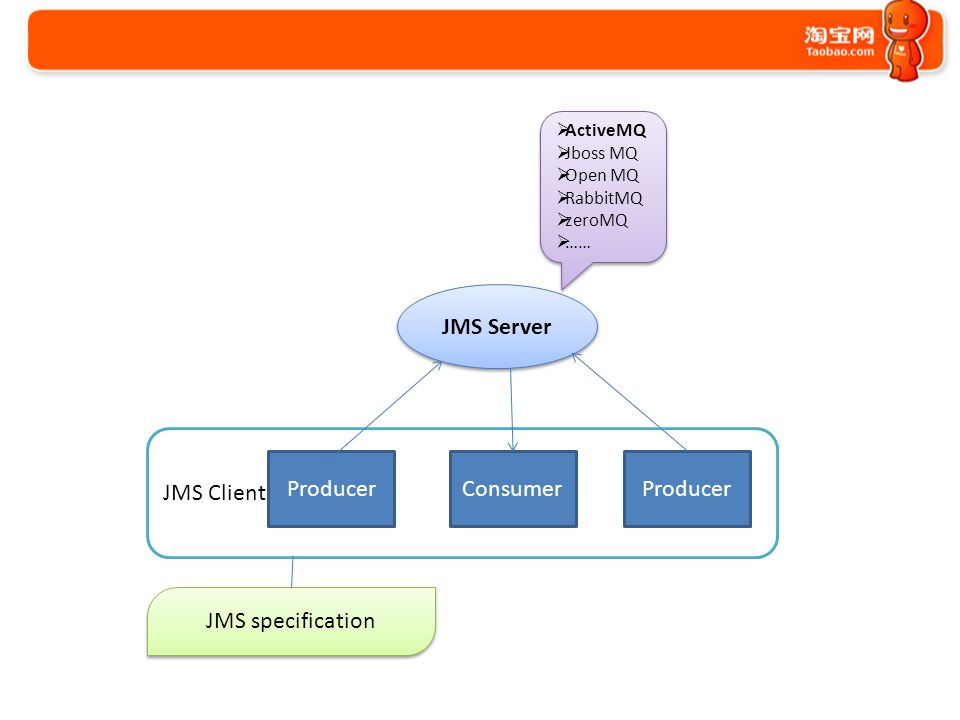 JMS & ActiveMQ KimmKing ( 禹皇 ) ppt download