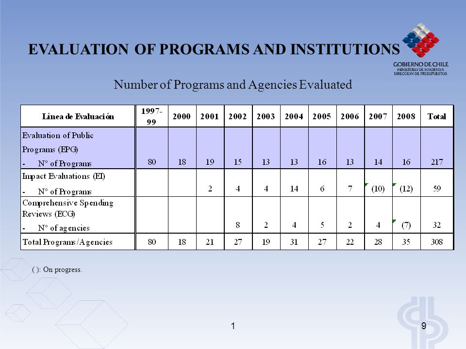 19 Number of Programs and Agencies Evaluated ( ): On progress.