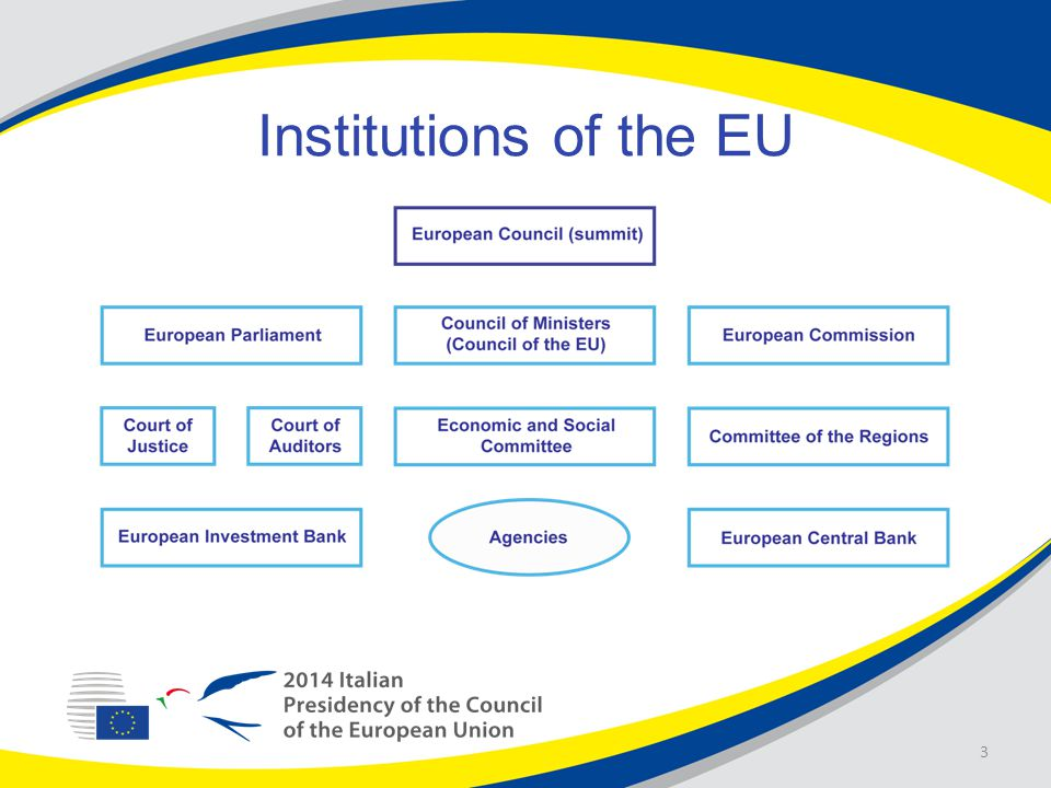 Institutions of the EU 3