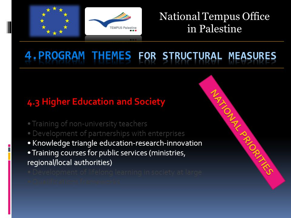 National Tempus Office in Palestine 4.3 Higher Education and Society Training of non-university teachers Development of partnerships with enterprises Knowledge triangle education-research-innovation Training courses for public services (ministries, regional/local authorities) Development of lifelong learning in society at large Qualifications frameworks NATIONAL PRIORITIES