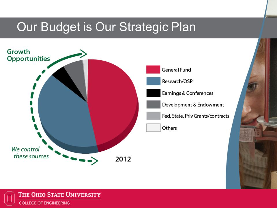 Our Budget is Our Strategic Plan