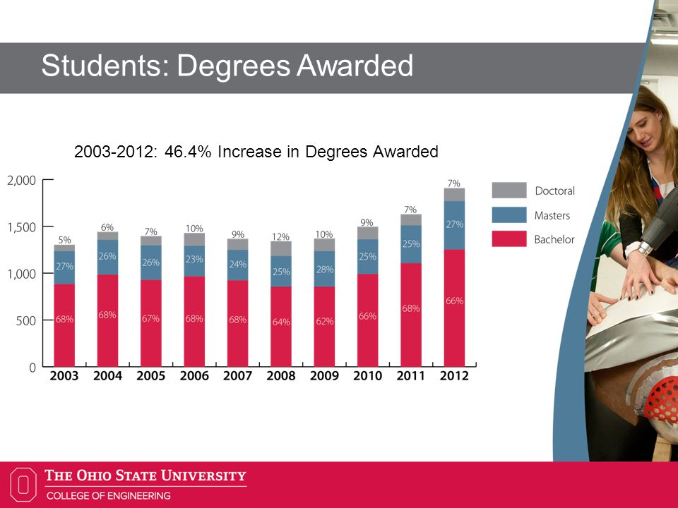 Students: Degrees Awarded : 46.4% Increase in Degrees Awarded