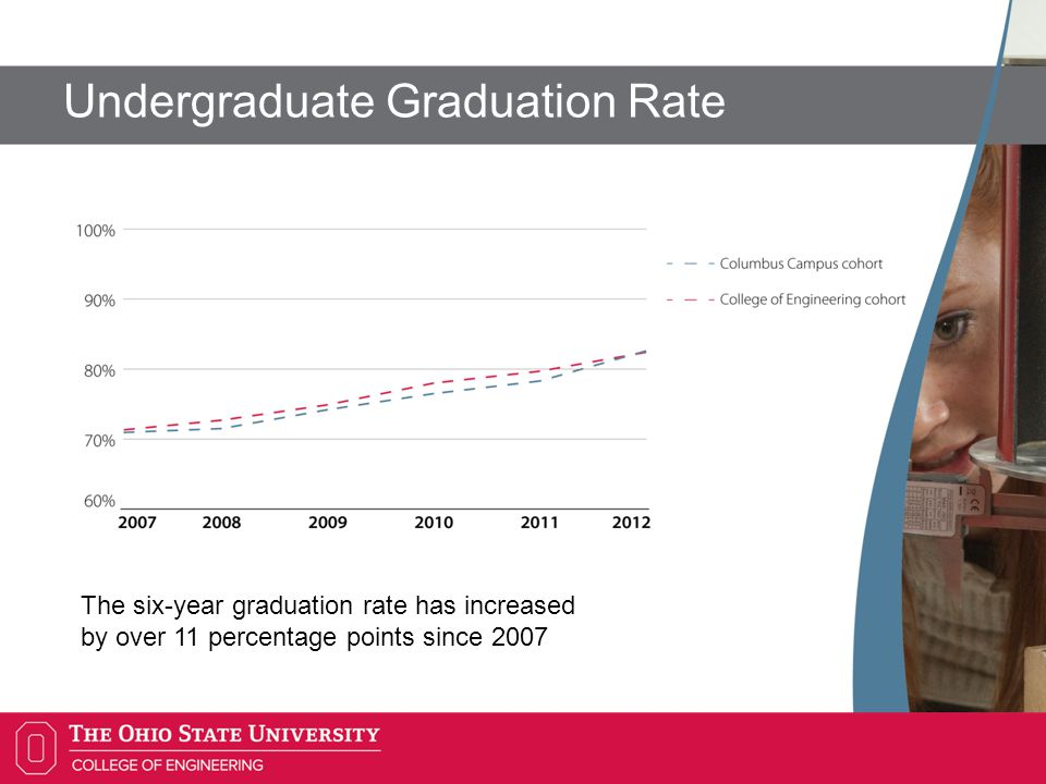 Undergraduate Graduation Rate The six-year graduation rate has increased by over 11 percentage points since 2007