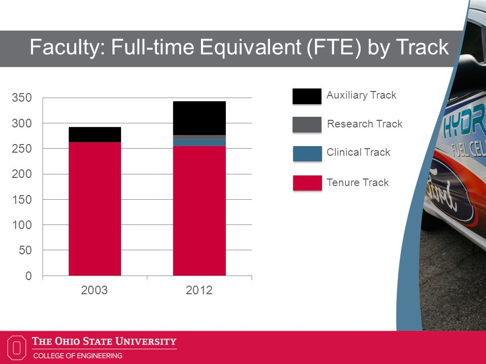 Faculty: Full-time Equivalent (FTE) by Track Auxiliary Track Research Track Clinical Track Tenure Track