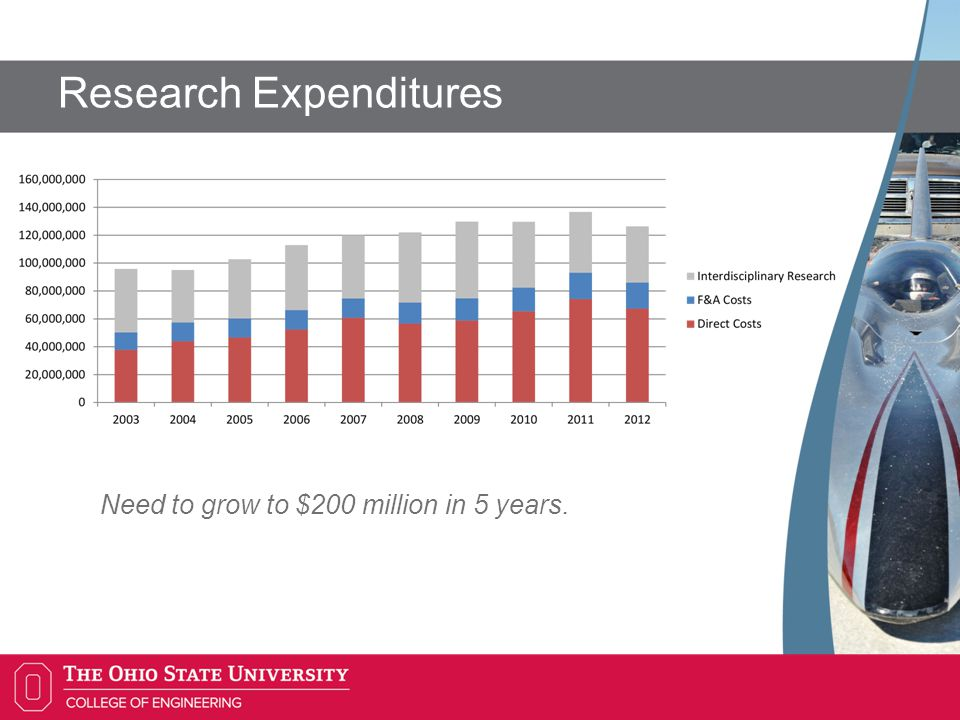 Research Expenditures Need to grow to $200 million in 5 years.