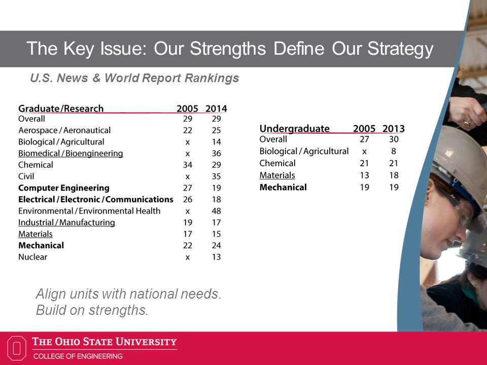 The Key Issue: Our Strengths Define Our Strategy Align units with national needs.