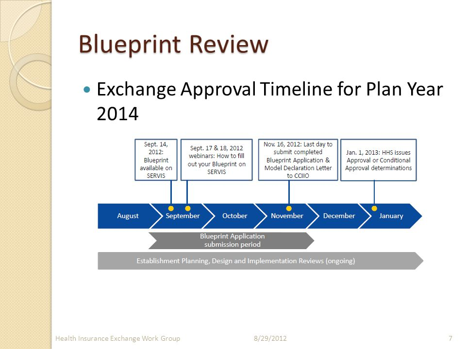 Health insurance exchange workgroup august 29 2012 presented by 7 blueprint review exchange approval timeline for plan year 2014 8292012health insurance exchange work group7 malvernweather Choice Image