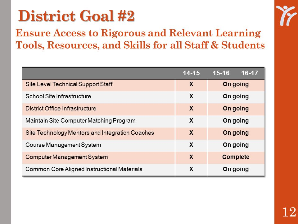 12 District Goal #2 Ensure Access to Rigorous and Relevant Learning Tools, Resources, and Skills for all Staff & Students