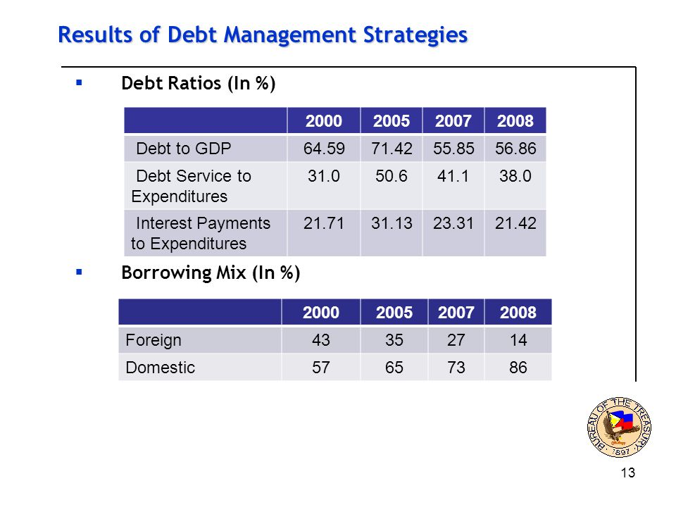 13 Results of Debt Management Strategies  Debt Ratios (In %)  Borrowing Mix (In %) Debt to GDP Debt Service to Expenditures Interest Payments to Expenditures Foreign Domestic