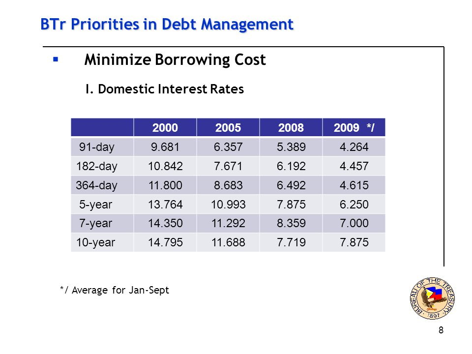 8 BTr Priorities in Debt Management  Minimize Borrowing Cost I.