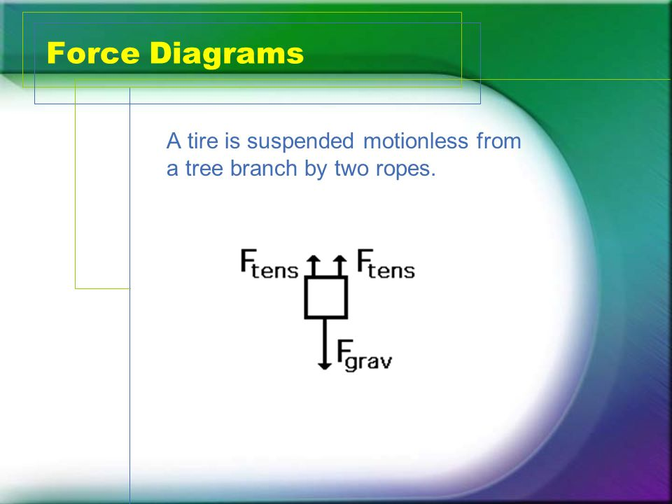 Force Diagrams A tire is suspended motionless from a tree branch by two ropes.