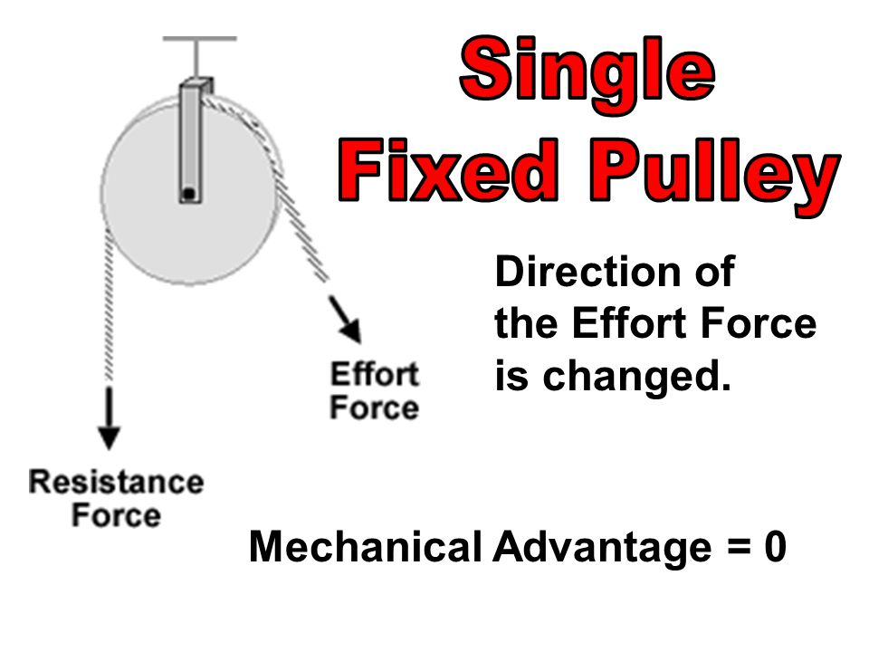 Direction of the Effort Force is changed. Mechanical Advantage = 0