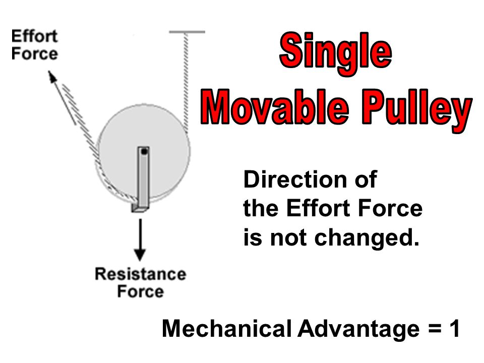 Direction of the Effort Force is not changed. Mechanical Advantage = 1