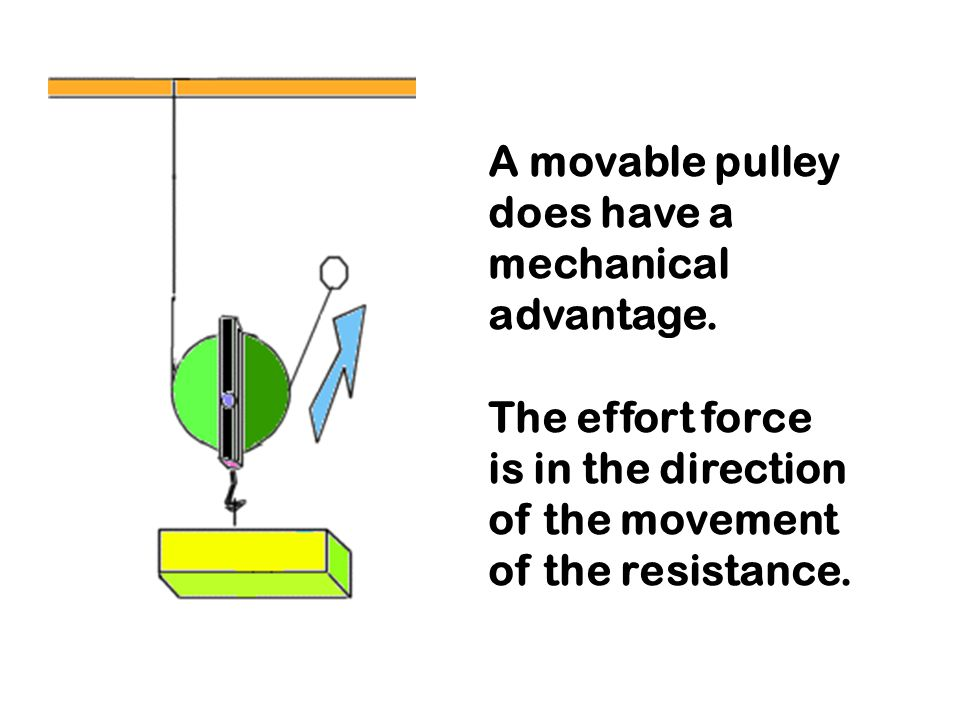 A movable pulley does have a mechanical advantage.