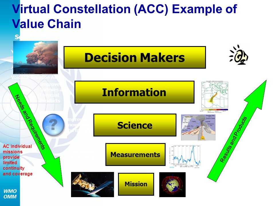 Measurements Mission Science Information Decision Makers Societal Need Needs and Requirements Societal Benefit Improved Indexes and Forecast Products Results and Products AC Constellation provides improved continuity and coverage AC individual missions provide limited continuity and coverage Improved knowledge and models Improved technology Volcanic Eruption Ash Disaster Warning System Virtual Constellation (ACC) Example of Value Chain