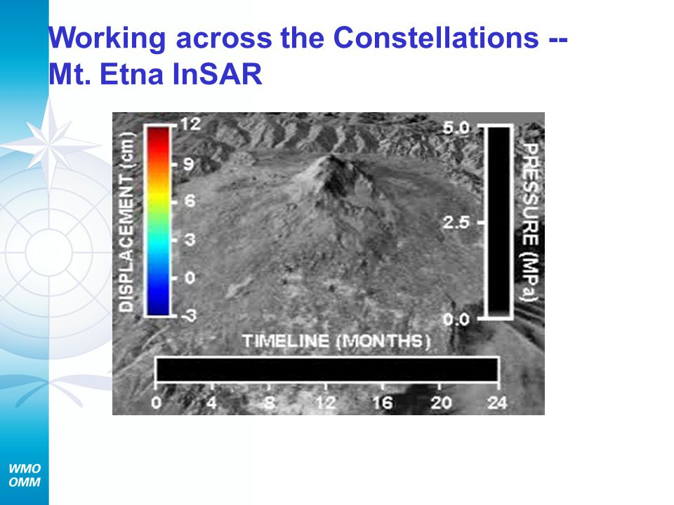 Working across the Constellations -- Mt. Etna InSAR