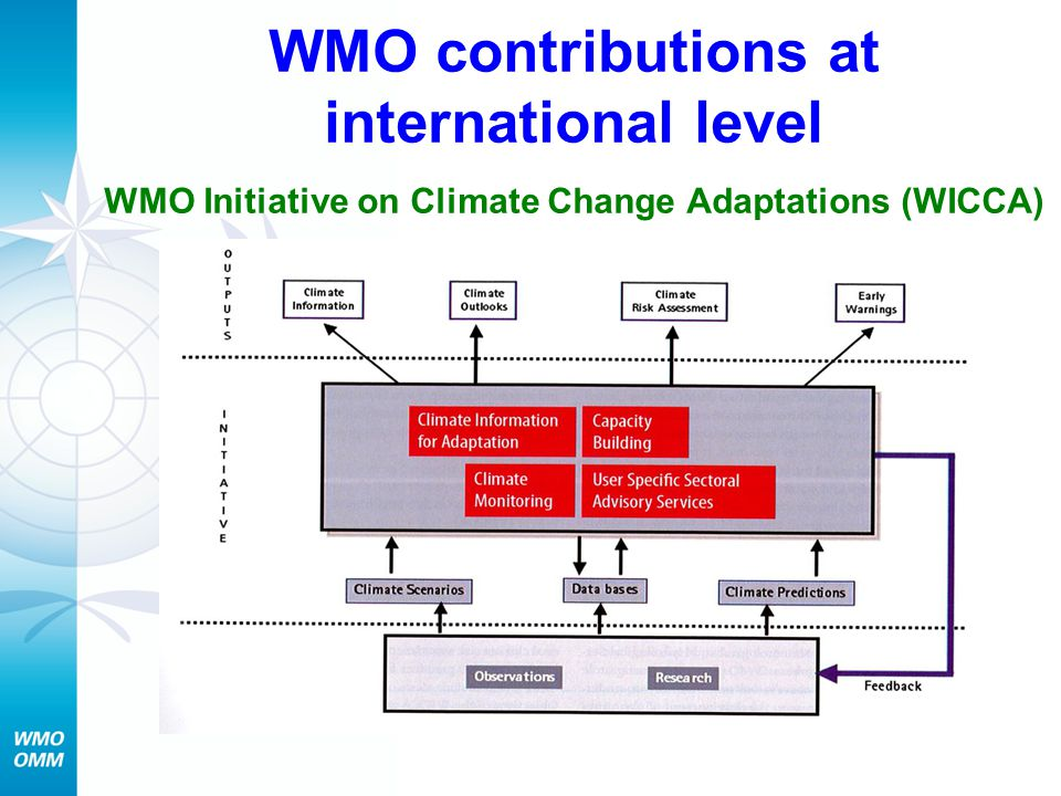 WMO contributions at international level WMO Initiative on Climate Change Adaptations (WICCA)