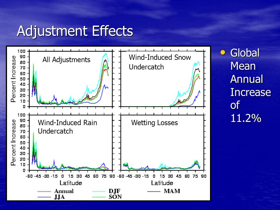 Adjustment Effects Global Mean Annual Increase of 11.2% Global Mean Annual Increase of 11.2% All Adjustments Wind-Induced Snow Undercatch Wetting LossesWind-Induced Rain Undercatch