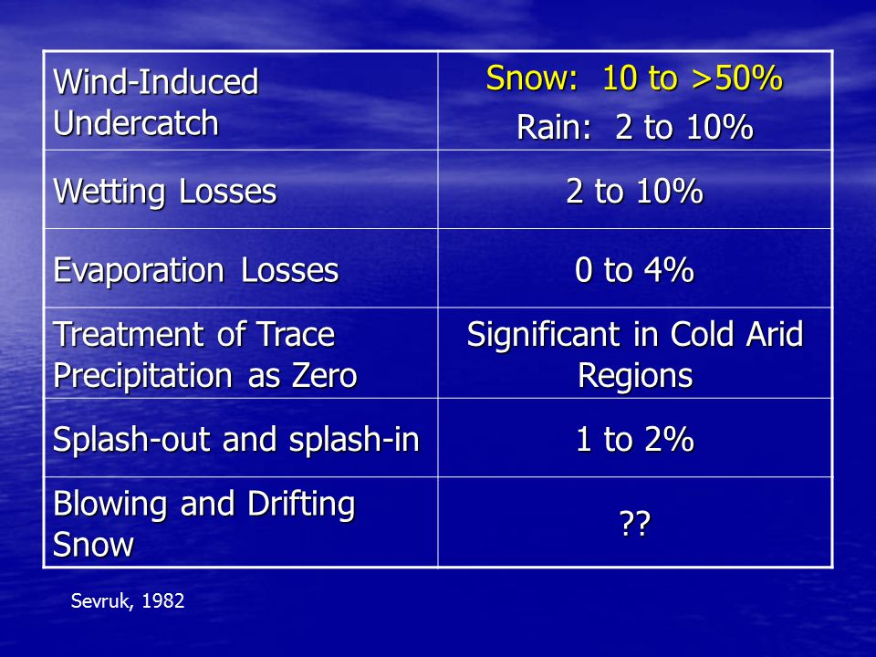Wind-Induced Undercatch Snow: 10 to >50% Rain: 2 to 10% Wetting Losses 2 to 10% Evaporation Losses 0 to 4% Treatment of Trace Precipitation as Zero Significant in Cold Arid Regions Splash-out and splash-in 1 to 2% Blowing and Drifting Snow .