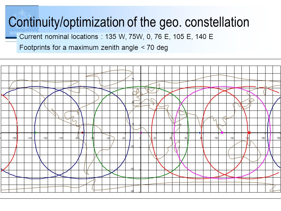 WMO OMM Continuity/optimization of the geo.