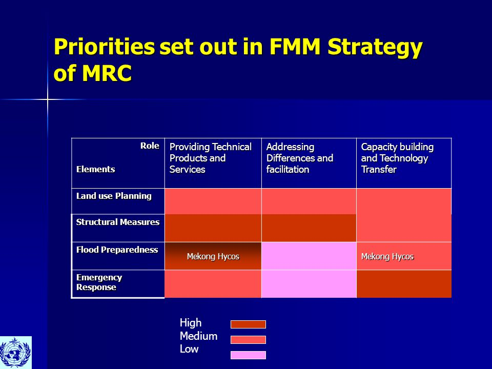 Priorities set out in FMM Strategy of MRC RoleElements Providing Technical Products and Services Addressing Differences and facilitation Capacity building and Technology Transfer Land use Planning Structural Measures Flood Preparedness Mekong Hycos Emergency Response High Medium Low