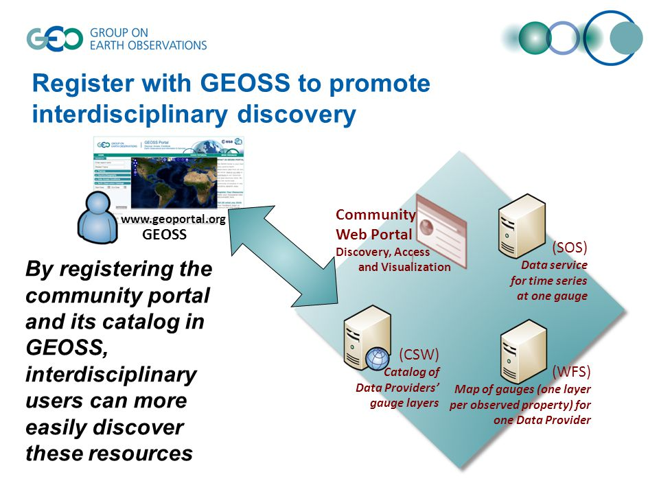 Register with GEOSS to promote interdisciplinary discovery By registering the community portal and its catalog in GEOSS, interdisciplinary users can more easily discover these resources Community Web Portal Discovery, Access and Visualization (CSW) Catalog of Data Providers' gauge layers (WFS) Map of gauges (one layer per observed property) for one Data Provider (SOS) Data service for time series at one gauge   GEOSS