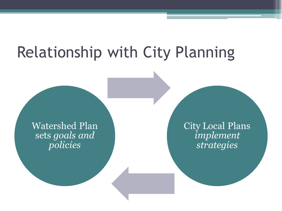 Relationship with City Planning Watershed Plan sets goals and policies City Local Plans implement strategies