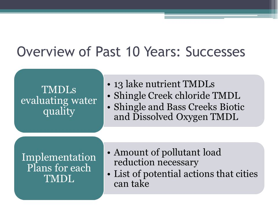 Overview of Past 10 Years: Successes 13 lake nutrient TMDLs Shingle Creek chloride TMDL Shingle and Bass Creeks Biotic and Dissolved Oxygen TMDL TMDLs evaluating water quality Amount of pollutant load reduction necessary List of potential actions that cities can take Implementation Plans for each TMDL
