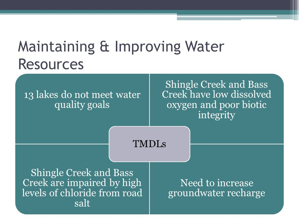 Maintaining & Improving Water Resources 13 lakes do not meet water quality goals Shingle Creek and Bass Creek have low dissolved oxygen and poor biotic integrity Shingle Creek and Bass Creek are impaired by high levels of chloride from road salt Need to increase groundwater recharge TMDLs