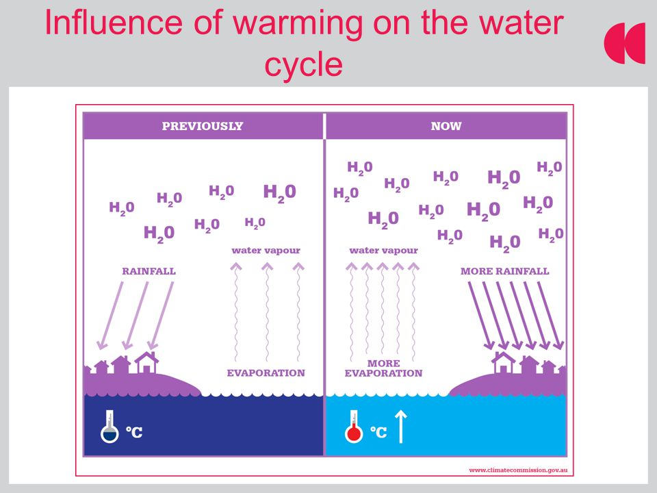 Influence of warming on the water cycle