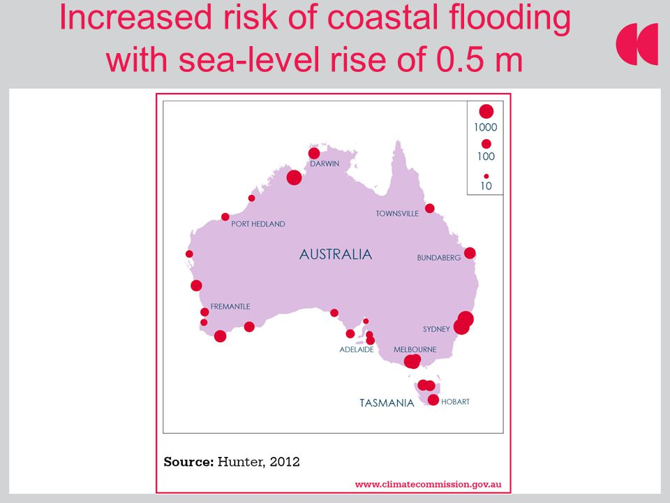 Increased risk of coastal flooding with sea-level rise of 0.5 m
