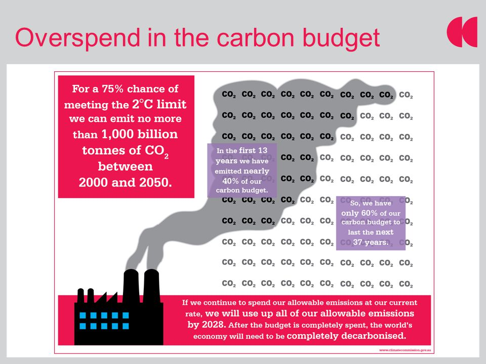Overspend in the carbon budget