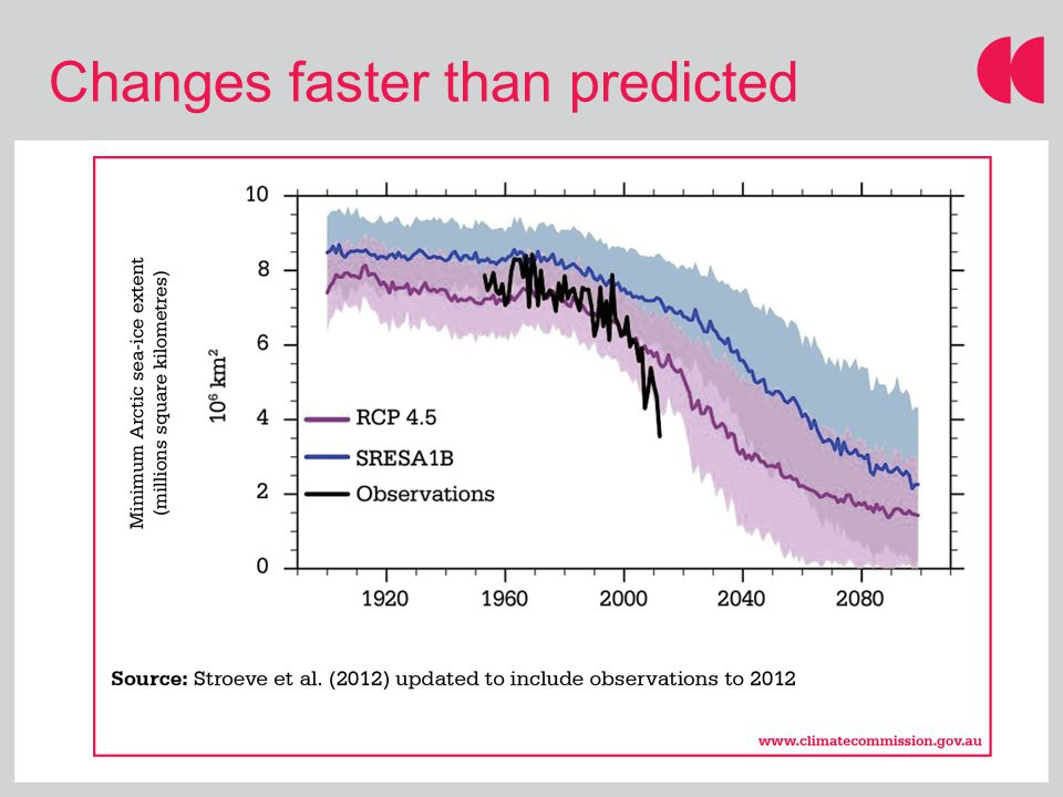 Changes faster than predicted