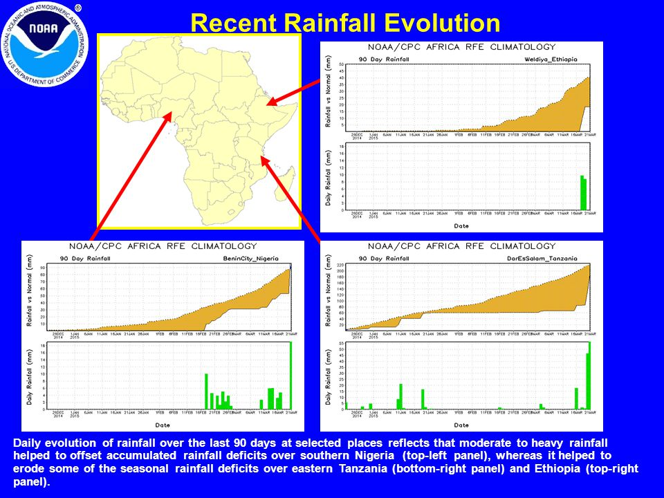Recent Rainfall Evolution Daily evolution of rainfall over the last 90 days at selected places reflects that moderate to heavy rainfall helped to offset accumulated rainfall deficits over southern Nigeria (top-left panel), whereas it helped to erode some of the seasonal rainfall deficits over eastern Tanzania (bottom-right panel) and Ethiopia (top-right panel).
