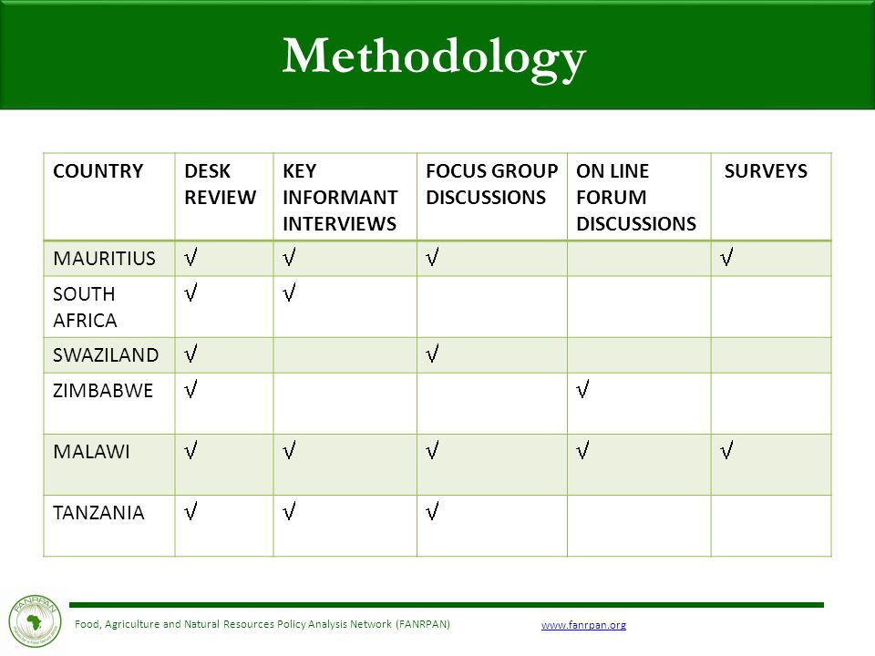 Food, Agriculture and Natural Resources Policy Analysis Network (FANRPAN) Methodology COUNTRYDESK REVIEW KEY INFORMANT INTERVIEWS FOCUS GROUP DISCUSSIONS ON LINE FORUM DISCUSSIONS SURVEYS MAURITIUS  SOUTH AFRICA  SWAZILAND  ZIMBABWE  MALAWI  TANZANIA 