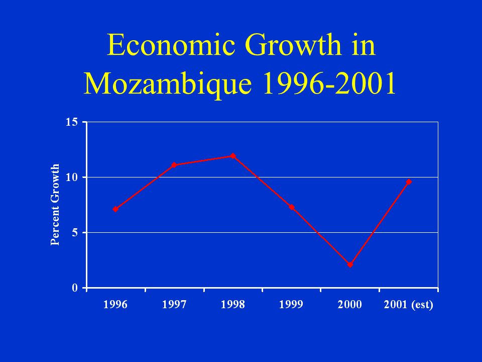 Economic Growth in Mozambique