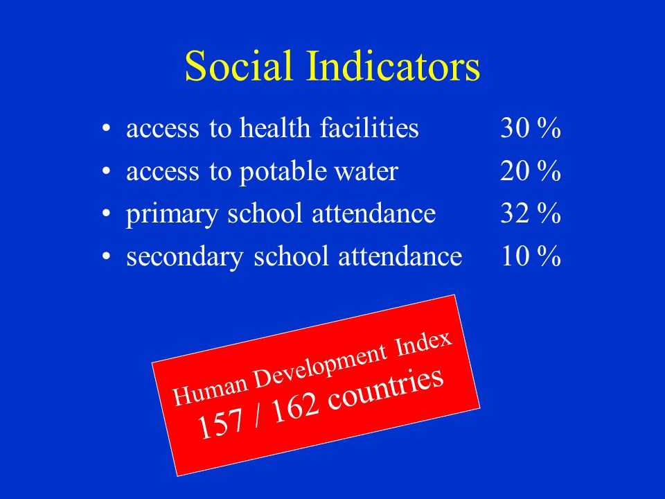 Social Indicators access to health facilities30 % access to potable water20 % primary school attendance32 % secondary school attendance10 % Human Development Index 157 / 162 countries