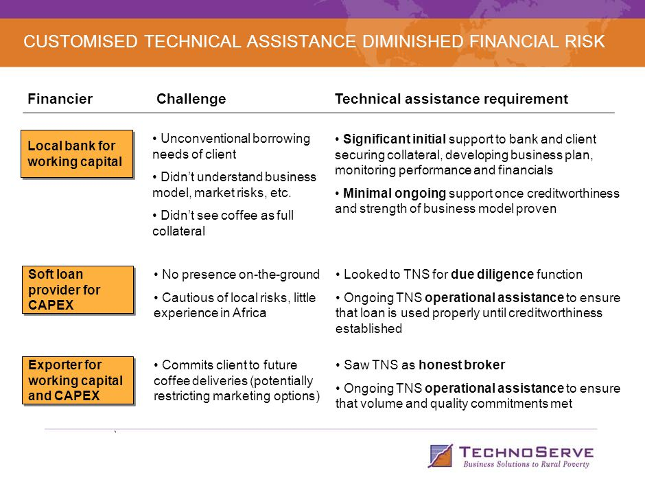 CUSTOMISED TECHNICAL ASSISTANCE DIMINISHED FINANCIAL RISK Local bank for working capital FinancierTechnical assistance requirement Challenge Unconventional borrowing needs of client Didn't understand business model, market risks, etc.