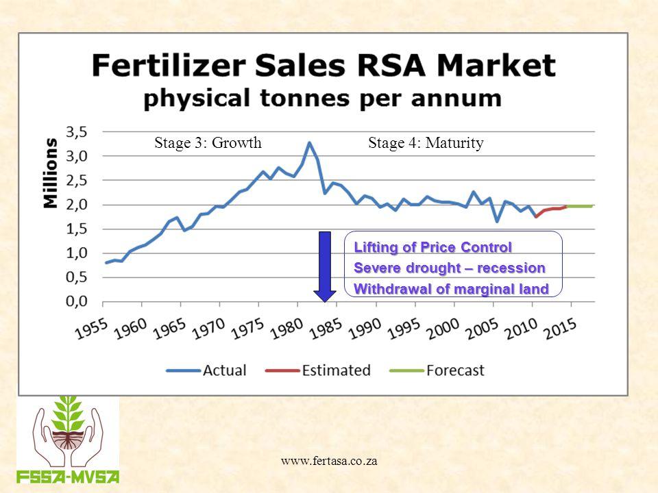 fertilizer industry in south africa
