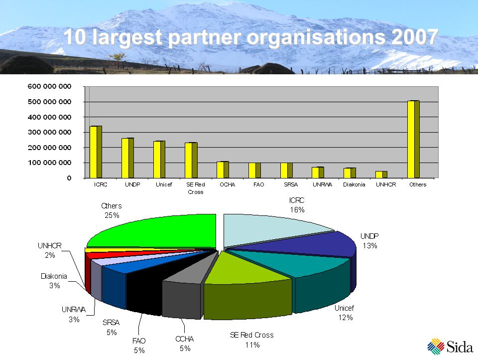 10 largest partner organisations 2007