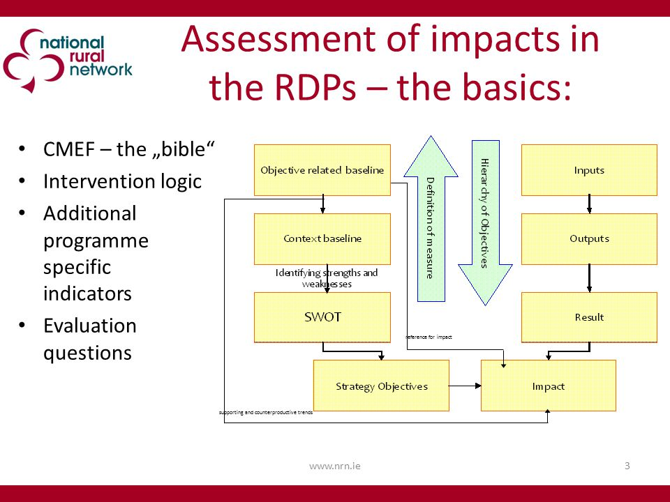"Assessment of impacts in the RDPs – the basics: CMEF – the ""bible Intervention logic Additional programme specific indicators Evaluation questions   supporting and counterproductive trends reference for impact"