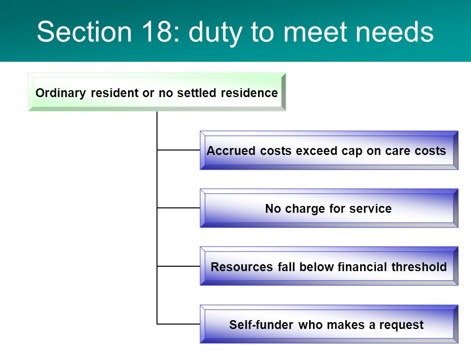 Section 18: duty to meet needs Ordinary resident or no settled residence Accrued costs exceed cap on care costs No charge for service Resources fall below financial threshold Self-funder who makes a request