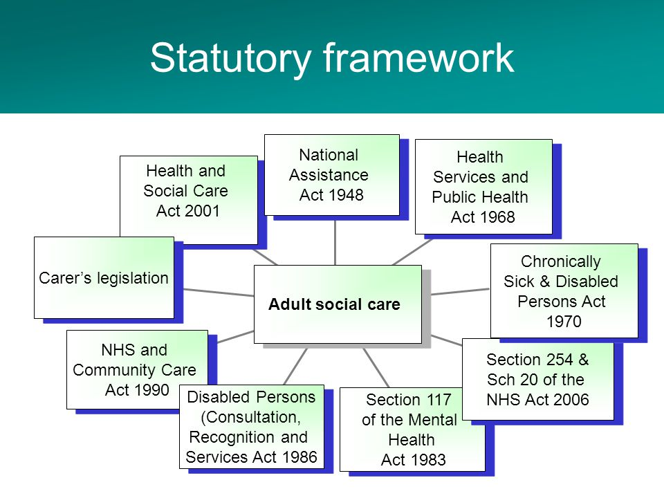 Statutory framework Health and Social Care Act 2001 Carer's legislation NHS and Community Care Act 1990 NHS and Community Care Act 1990 Disabled Persons (Consultation, Recognition and Services Act 1986 Disabled Persons (Consultation, Recognition and Services Act 1986 Section 117 of the Mental Health Act 1983 Section 117 of the Mental Health Act 1983 Section 254 & Sch 20 of the NHS Act 2006 Section 254 & Sch 20 of the NHS Act 2006 Chronically Sick & Disabled Persons Act 1970 Health Services and Public Health Act 1968 National Assistance Act 1948 Adult social care