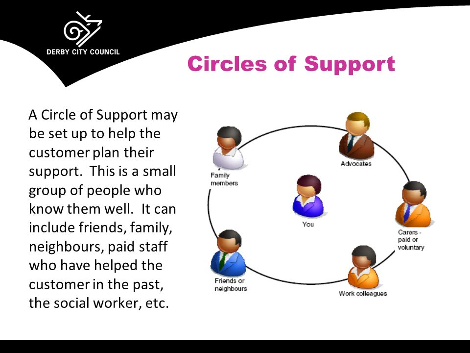 A Circle of Support may be set up to help the customer plan their support.